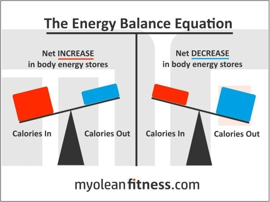 Energy Balance Equation - Myolean Fitness