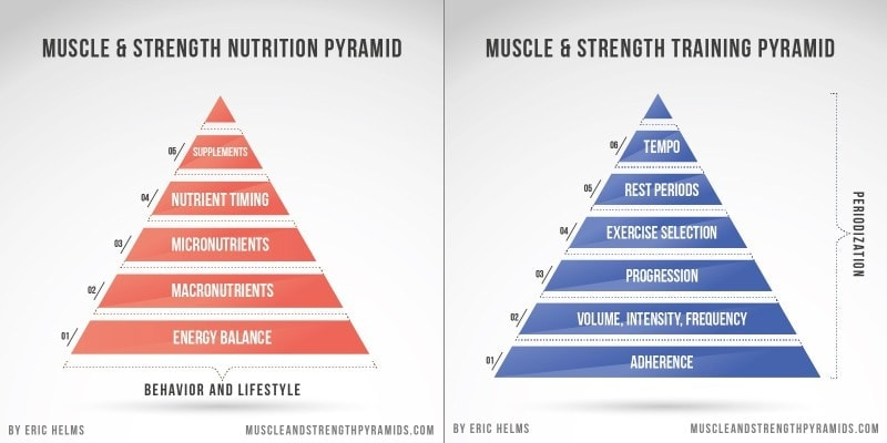 Eric Helms Muscle Strength Pyramids - Myolean Fitness